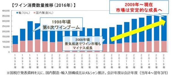 日本国内ワイン市場
