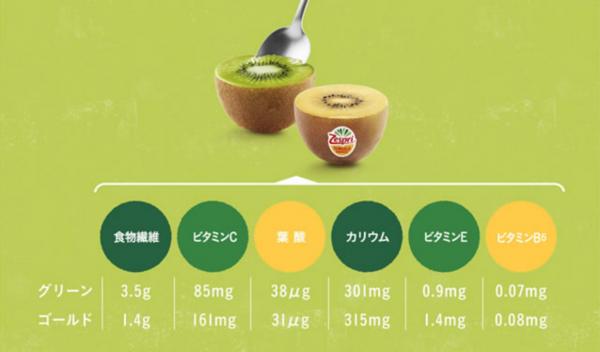 ゼスプリ キウイ 栄養成分表