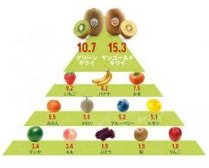 キウイの栄養価